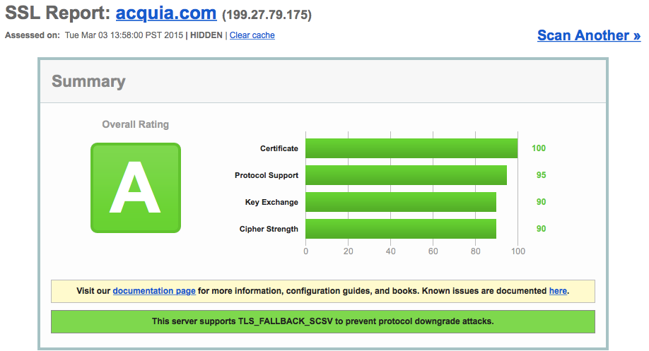 Qualys test acquia